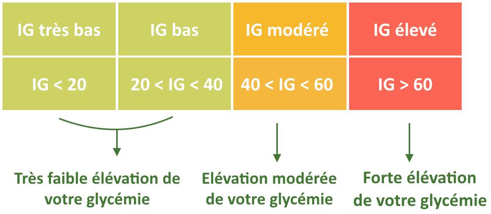 L'Index glycémique des aliment et son impact sur la glycémie